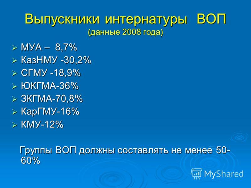 Выпускники интернатуры ВОП (данные 2008 года) МУА – 8,7% МУА – 8,7% КазНМУ -30,2% КазНМУ -30,2% СГМУ -18,9% СГМУ -18,9% ЮКГМА-36% ЮКГМА-36% ЗКГМА-70,8% ЗКГМА-70,8% КарГМУ-16% КарГМУ-16% КМУ-12% КМУ-12% Группы ВОП должны составлять не менее 50- 60% Гр