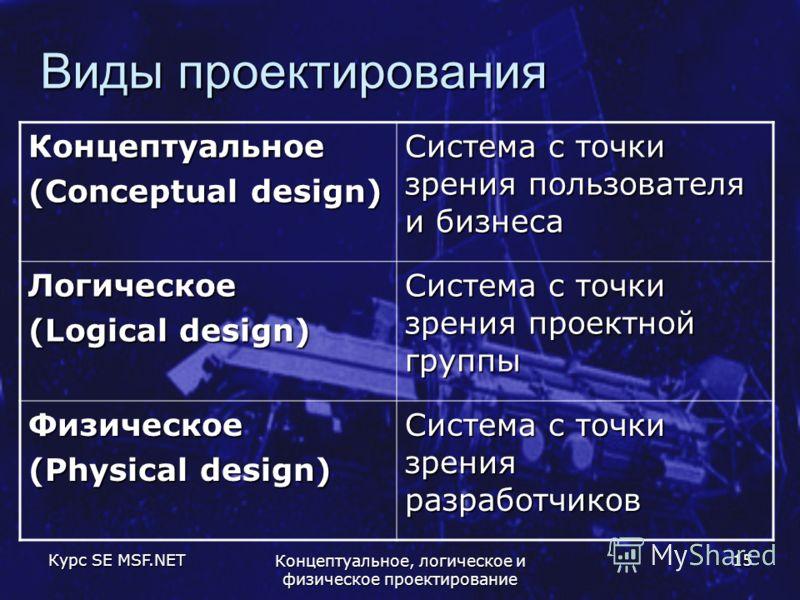 Курс SE MSF.NET Концептуальное, логическое и физическое проектирование 15 Виды проектирования Концептуальное (Conceptual design) Система с точки зрения пользователя и бизнеса Логическое (Logical design) Система с точки зрения проектной группы Физичес