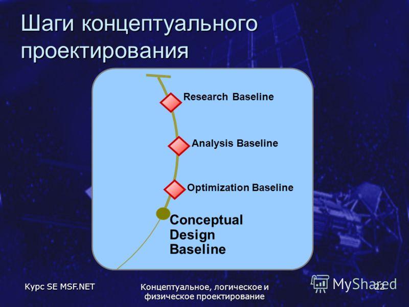 Курс SE MSF.NET Концептуальное, логическое и физическое проектирование 22 Шаги концептуального проектирования Conceptual Design Baseline Research Baseline Analysis Baseline Optimization Baseline