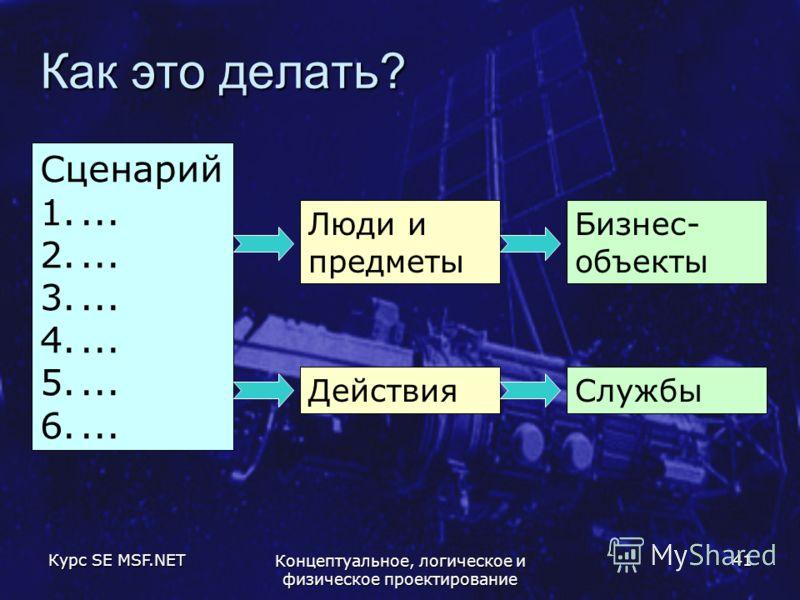 Курс SE MSF.NET Концептуальное, логическое и физическое проектирование 41 Как это делать? Сценарий 1.... 2.... 3.... 4.... 5.... 6.... Люди и предметы Действия Бизнес- объекты Службы