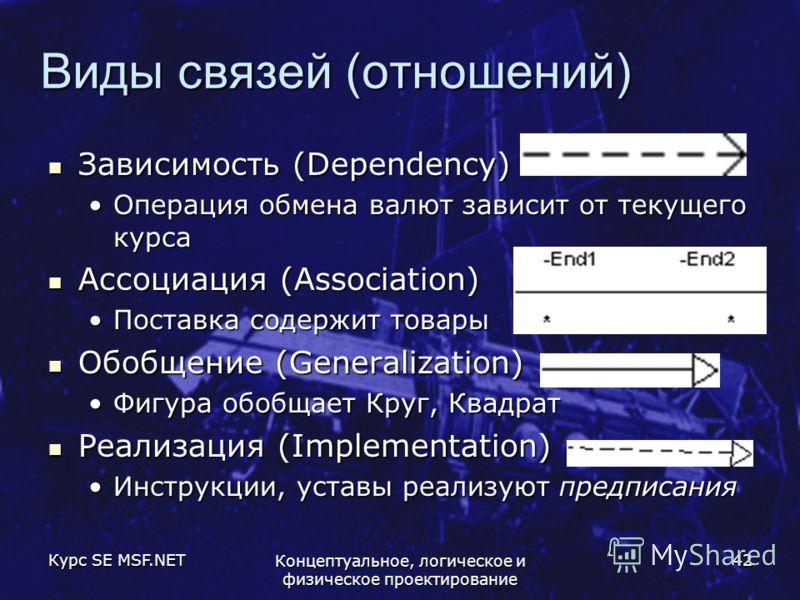 Курс SE MSF.NET Концептуальное, логическое и физическое проектирование 42 Виды связей (отношений) Зависимость (Dependency) Зависимость (Dependency) Операция обмена валют зависит от текущего курсаОперация обмена валют зависит от текущего курса Ассоциа