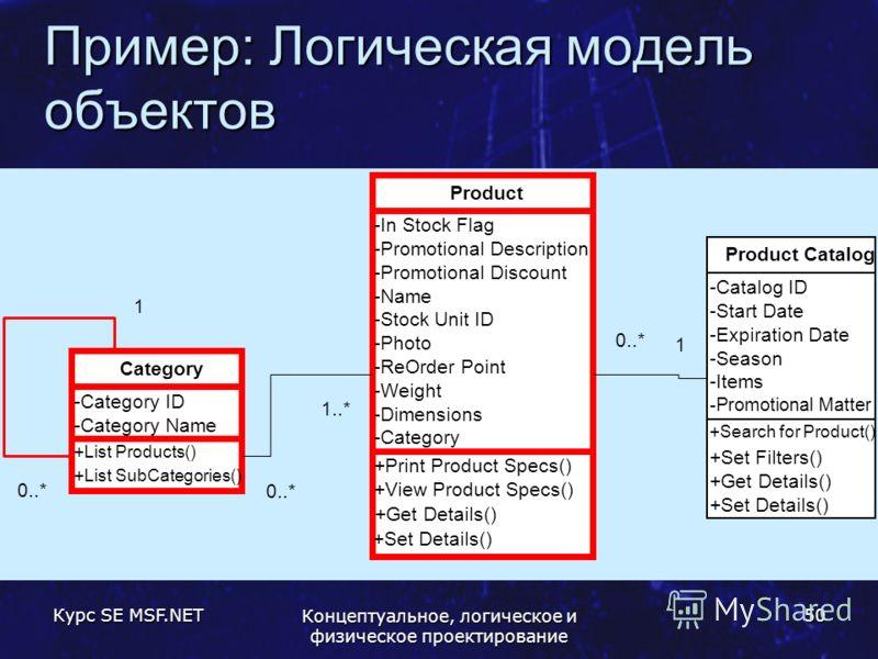 Курс SE MSF.NET Концептуальное, логическое и физическое проектирование 50 Пример: Логическая модель объектов +Search for Product() +Set Filters() +Get Details() +Set Details() -Catalog ID -Start Date -Expiration Date -Season -Items -Promotional Matte