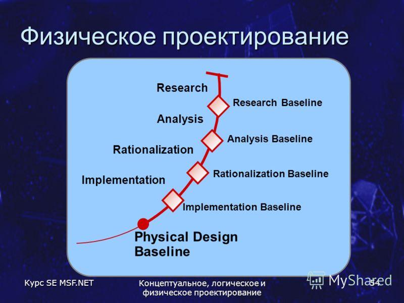 Курс SE MSF.NET Концептуальное, логическое и физическое проектирование 54 Физическое проектирование Physical Design Baseline Analysis Baseline Research Implementation Research Baseline Rationalization Baseline Implementation Baseline Analysis Rationa