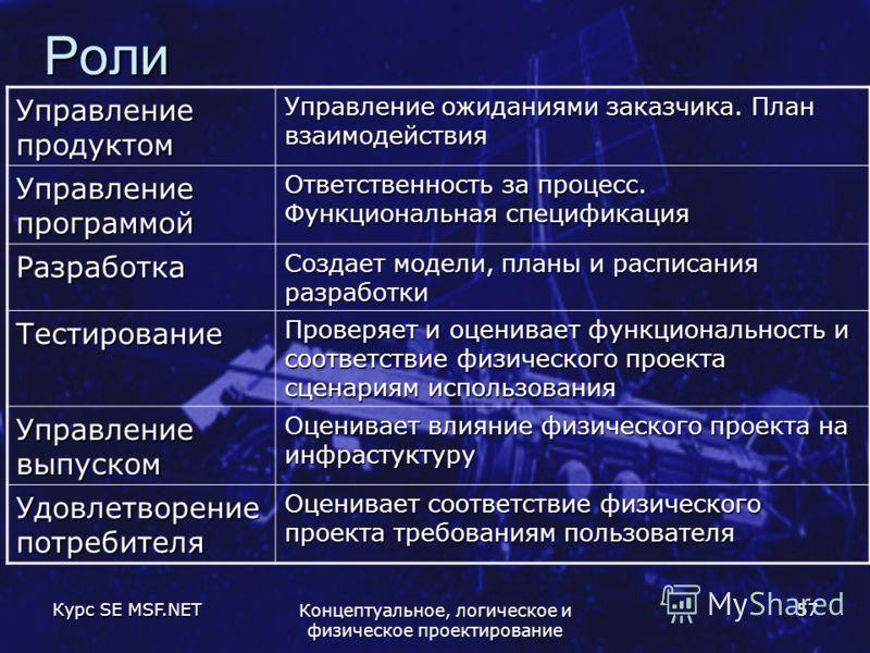 Курс SE MSF.NET Концептуальное, логическое и физическое проектирование 57 Роли Управление продуктом Управление ожиданиями заказчика. План взаимодействия Управление программой Ответственность за процесс. Функциональная спецификация Разработка Создает