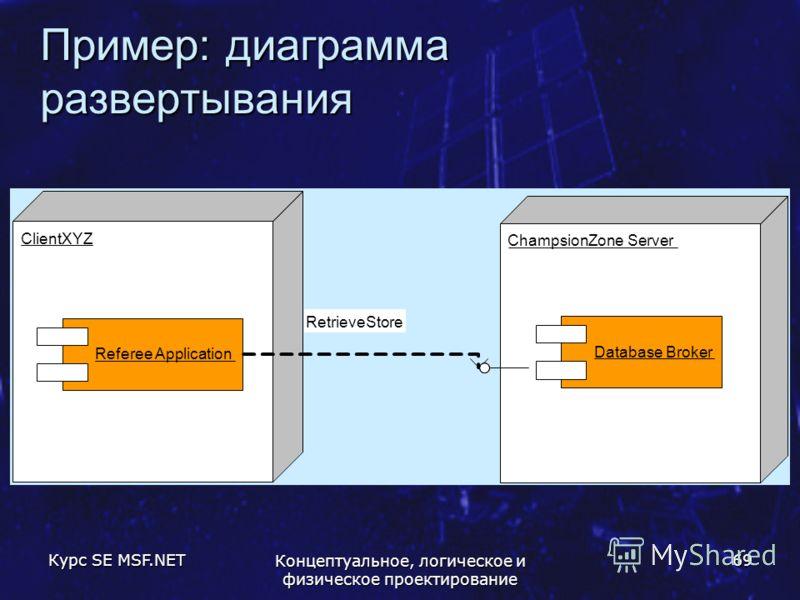 Курс SE MSF.NET Концептуальное, логическое и физическое проектирование 69 Пример: диаграмма развертывания ClientXYZ ChampsionZone Server Database Broker Referee Application RetrieveStore