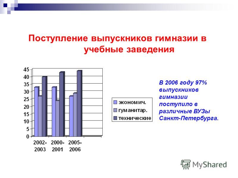 Поступление выпускников гимназии в учебные заведения В 2006 году 97% выпускников гимназии поступило в различные ВУЗы Санкт-Петербурга.
