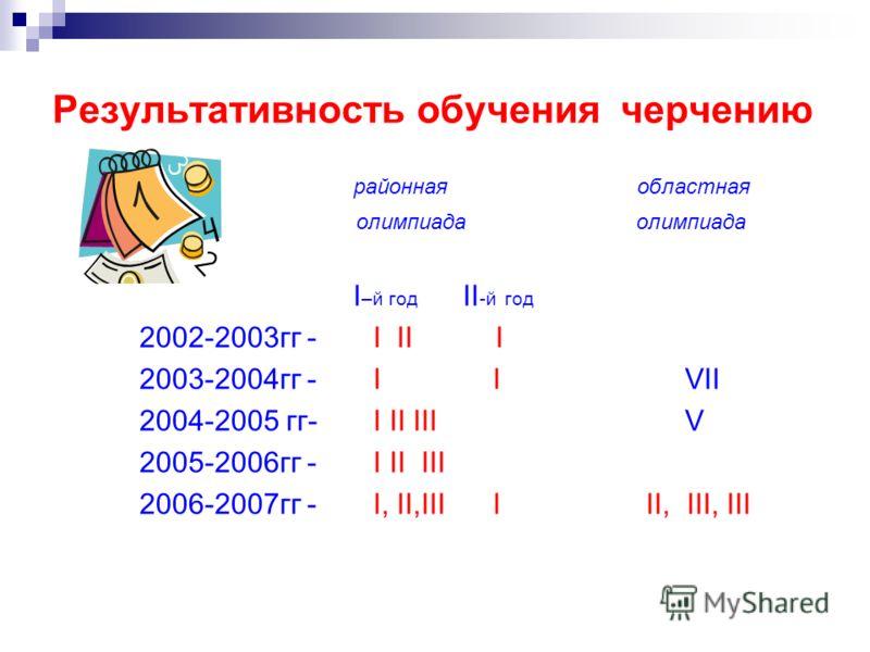 Результативность обучения черчению районная областная олимпиада олимпиада I –й год II -й год 2002-2003гг - I II I 2003-2004гг - I I VII 2004-2005 гг- I II III V 2005-2006гг - I II III 2006-2007гг - I, II,III I II, III, III