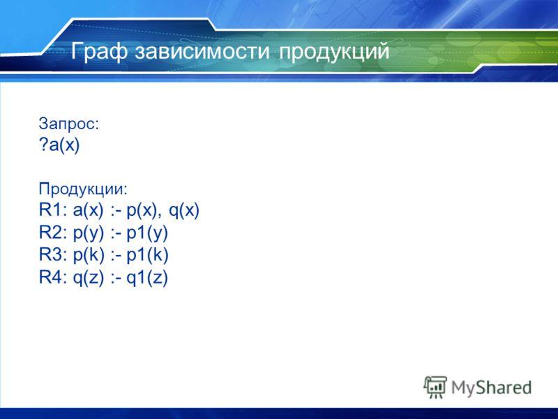 Граф зависимости продукций Запрос: ?a(x) Продукции: R1: a(x) :- p(x), q(x) R2: p(y) :- p1(y) R3: p(k) :- p1(k) R4: q(z) :- q1(z)