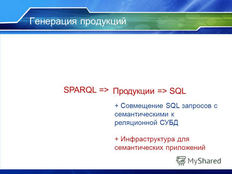 Генерация продукций Продукции => SQL + Совмещение SQL запросов с семантическими к реляционной СУБД SPARQL => + Инфраструктура для семантических приложений