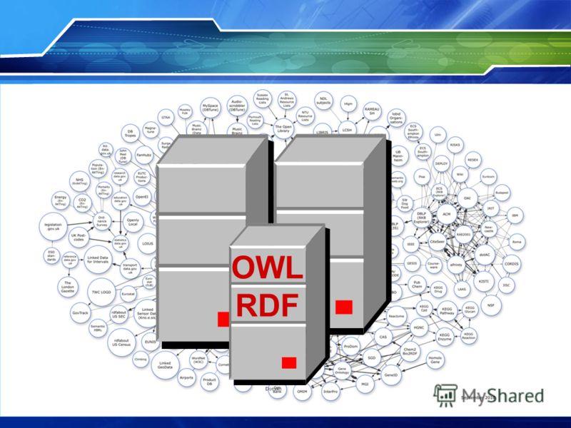 OWL RDF
