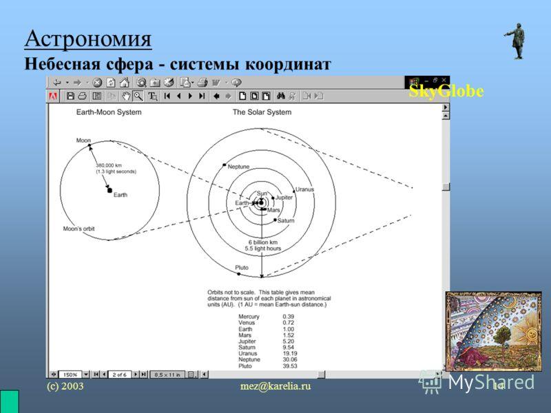 (с) 2003mez@karelia.ru14 Астрономия Небесная сфера - системы координат SkyGlobe