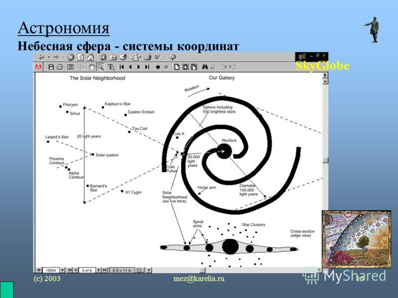 (с) 2003mez@karelia.ru15 Астрономия Небесная сфера - системы координат SkyGlobe