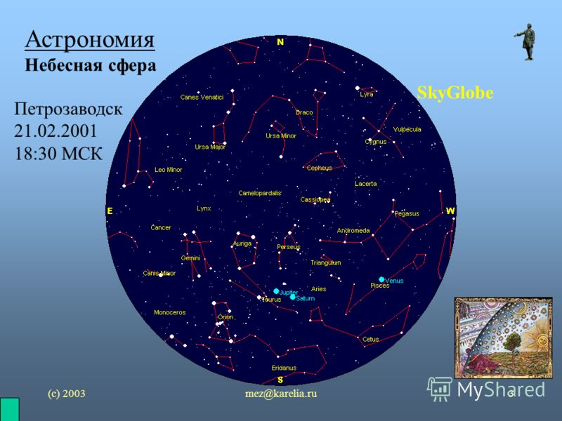 (с) 2003mez@karelia.ru3 Астрономия Небесная сфера SkyGlobe Петрозаводск 21.02.2001 18:30 МСК