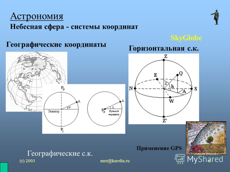 (с) 2003mez@karelia.ru6 Астрономия Небесная сфера - системы координат SkyGlobe Географические с.к. Горизонтальная с.к. Географические координаты Применение GPS