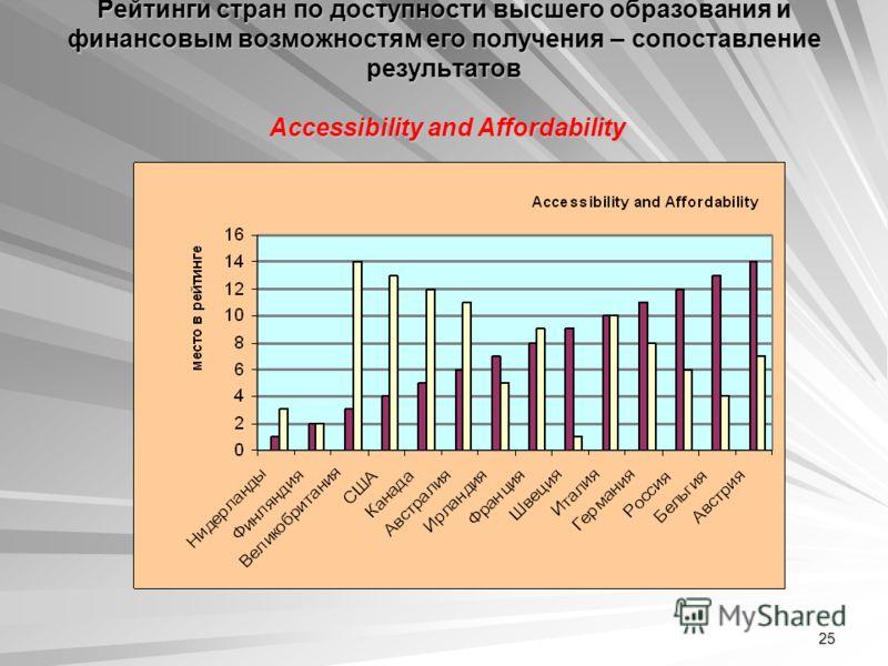 25 Рейтинги стран по доступности высшего образования и финансовым возможностям его получения – сопоставление результатов Аccessibility and Аffordability