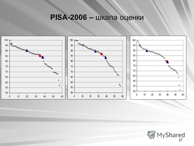 27 PISA-2006 – шкала оценки