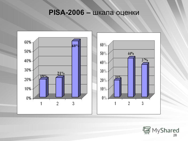 28 PISA-2006 – шкала оценки