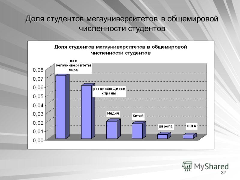 32 Доля студентов мегауниверситетов в общемировой численности студентов