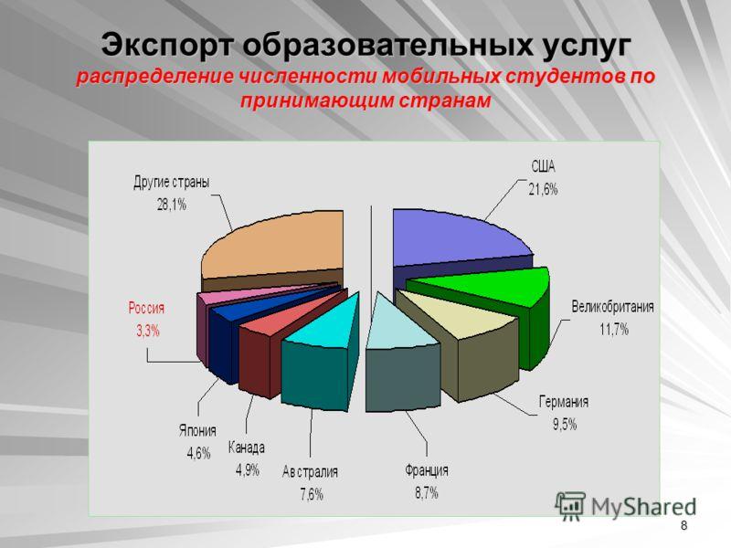 8 Экспорт образовательных услуг распределение численности мобильных студентов по принимающим странам