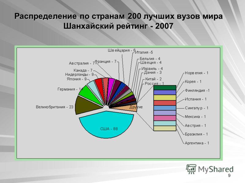 9 Распределение по странам 200 лучших вузов мира Шанхайский рейтинг - 2007