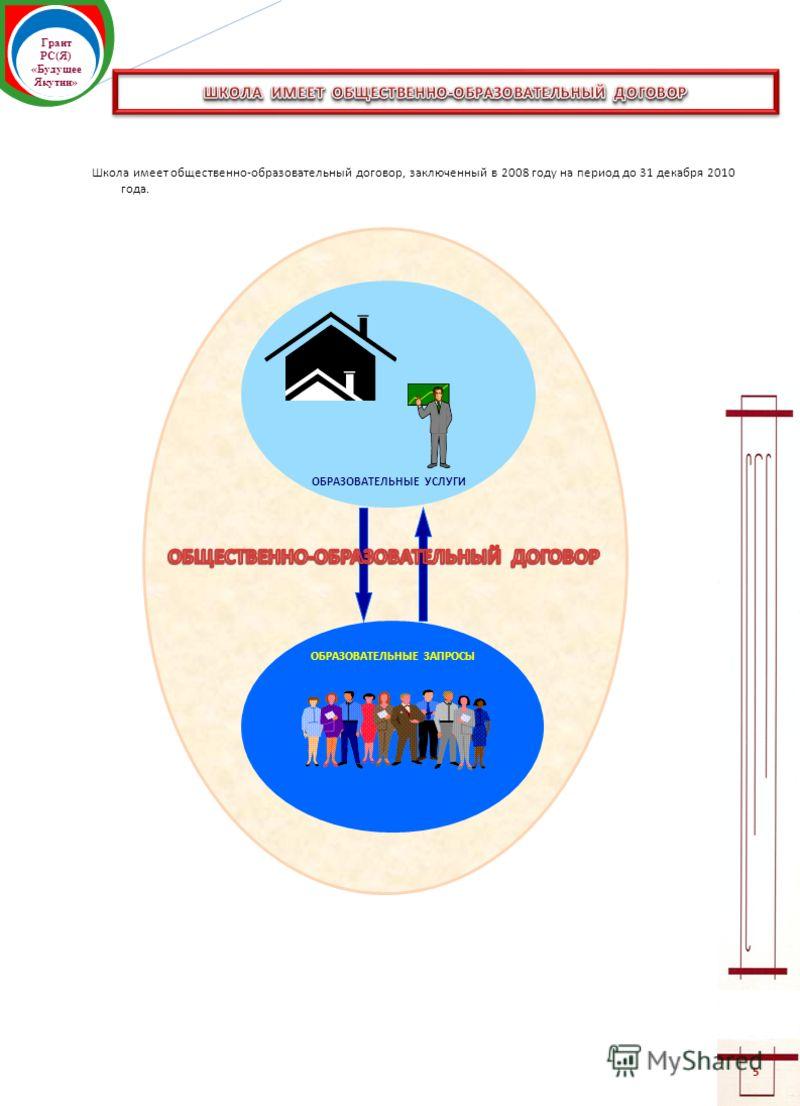Грант РС(Я) «Будущее Якутии» 5 Школа имеет общественно-образовательный договор, заключенный в 2008 году на период до 31 декабря 2010 года. ОБРАЗОВАТЕЛЬНЫЕ ЗАПРОСЫ ОБРАЗОВАТЕЛЬНЫЕ УСЛУГИ