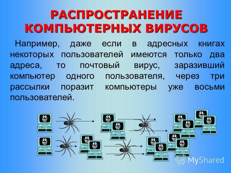 Например, даже если в адресных книгах некоторых пользователей имеются только два адреса, то почтовый вирус, заразивший компьютер одного пользователя, через три рассылки поразит компьютеры уже восьми пользователей. РАСПРОСТРАНЕНИЕ КОМПЬЮТЕРНЫХ ВИРУСОВ