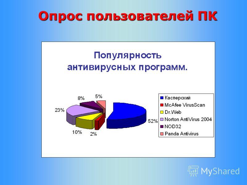 Опрос пользователей ПК