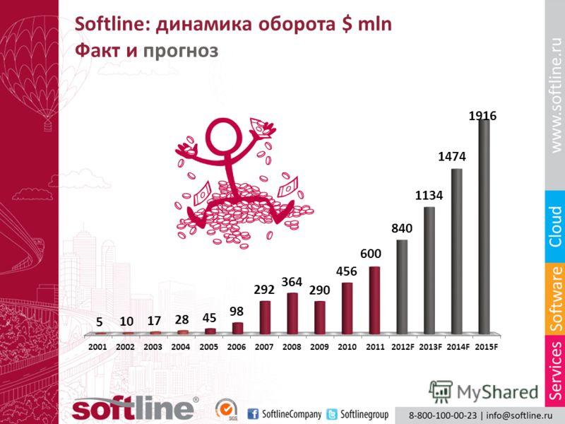 Softline: динамика оборота $ mln Факт и прогноз