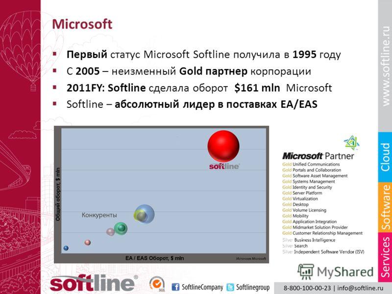 Microsoft Первый статус Microsoft Softline получила в 1995 году С 2005 – неизменный Gold партнер корпорации 2011FY: Softline сделала оборот $161 mln Microsoft Softline – абсолютный лидер в поставках EA/EAS