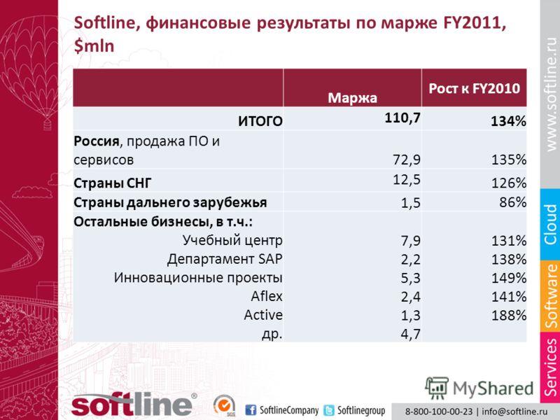 Softline, финансовые результаты по марже FY2011, $mln Маржа Рост к FY2010 ИТОГО 110,7 134% Россия, продажа ПО и сервисов 72,9 135% Страны СНГ 12,5 126% Страны дальнего зарубежья 1,5 86% Остальные бизнесы, в т.ч.: Учебный центр Департамент SAP Инновац