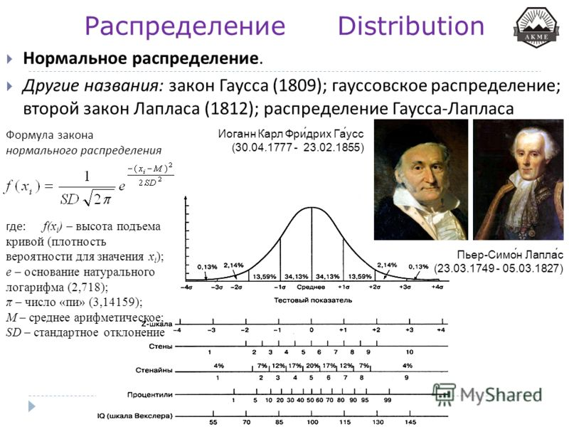 Распределение Distribution Нормальное распределение. Другие названия : закон Гаусса (1809); гауссовское распределение ; второй закон Лапласа (1812); распределение Гаусса - Лапласа Формула закона нормального распределения где : f(x i ) – высота подъем