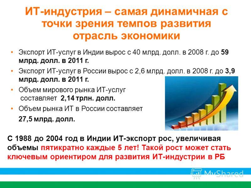 2 ИТ-индустрия – самая динамичная с точки зрения темпов развития отрасль экономики Экспорт ИТ-услуг в Индии вырос с 40 млрд. долл. в 2008 г. до 59 млрд. долл. в 2011 г. Экспорт ИТ-услуг в России вырос с 2,6 млрд. долл. в 2008 г. до 3,9 млрд. долл. в