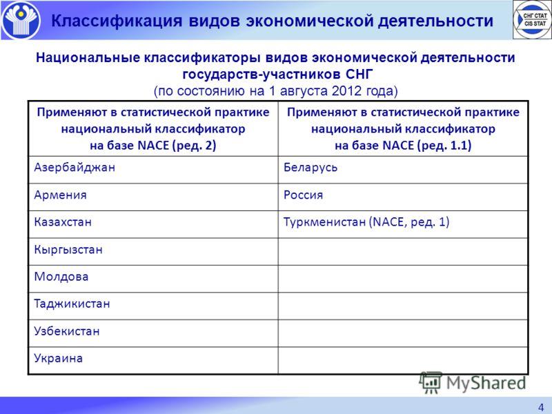 4 Классификация видов экономической деятельности Национальные классификаторы видов экономической деятельности государств-участников СНГ (по состоянию на 1 августа 2012 года) Применяют в статистической практике национальный классификатор на базе NACE