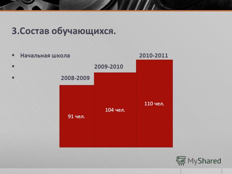 3.Состав обучающихся. Начальная школа 2010-2011 2009-2010 2008-2009 91 чел. 104 чел. 110 чел.