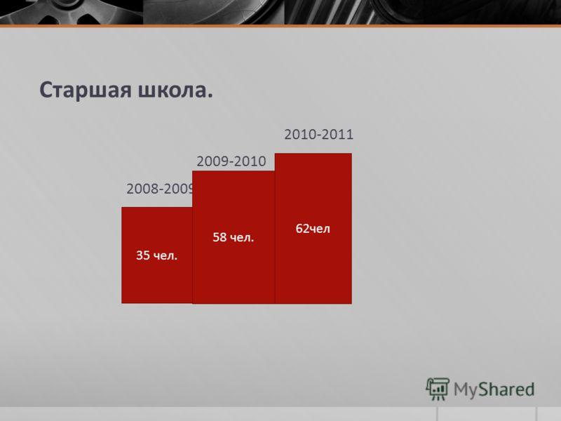 Старшая школа. 2010-2011 2009-2010 2008-2009 35 чел. 58 чел. 62чел
