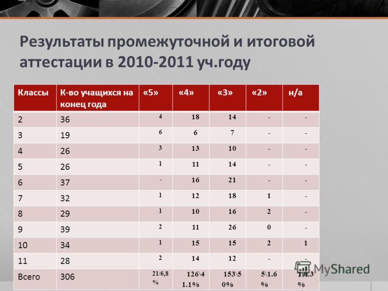 Результаты промежуточной и итоговой аттестации в 2010-2011 уч.году КлассыК-во учащихся на конец года «5» «4» «3» «2» н/а 236 4 1814-- 319 6 67-- 426 3 1310-- 526 1 1114-- 637 - 1621-- 732 1 12181- 829 1 10162- 939 2 11260- 1034 1 15 21 1128 2 1412--