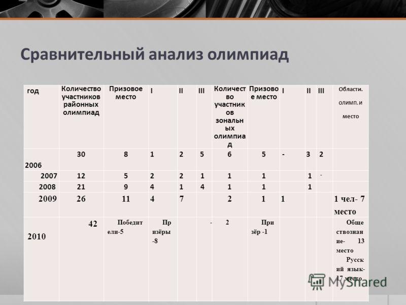 Сравнительный анализ олимпиад год Количество участников районных олимпиад Призовое место IIIIII Количест во участник ов зональн ых олимпиа д Призово е место IIIIII Области. ОЛИМП. И место 2006 30812565-32 200712522111 1 - 200821941411 1 2009261147 21