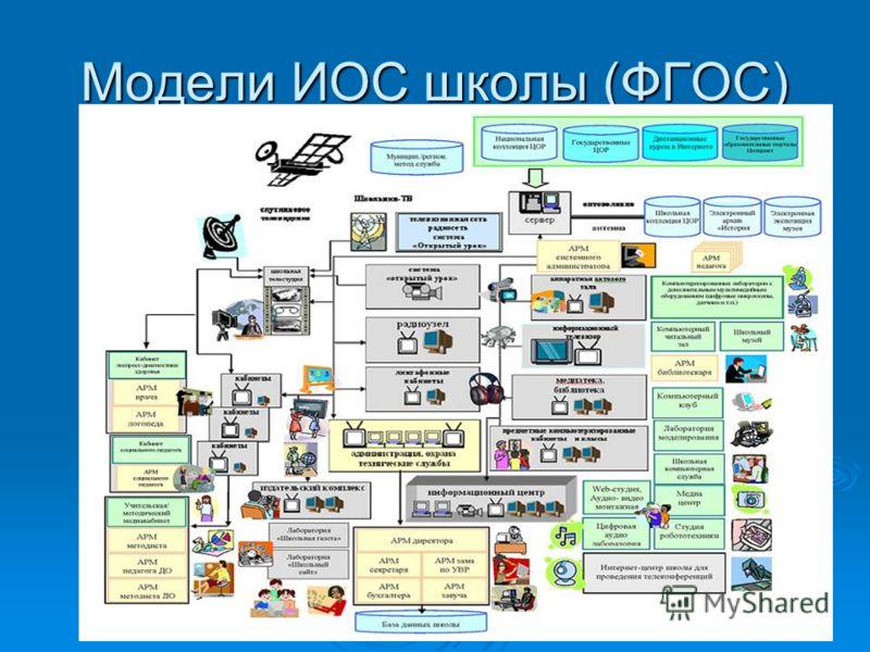 Модели ИОС школы (ФГОС)