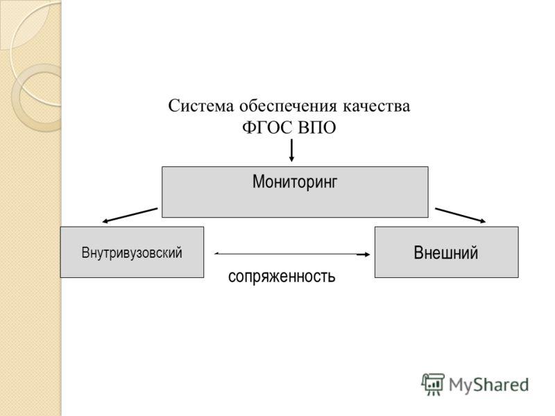 Внутривузовский Система обеспечения качества ФГОС ВПО Мониторинг сопряженность Внешний 4444