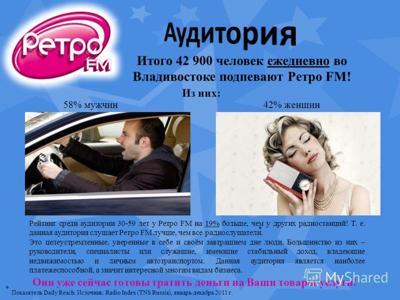 Итого 42 900 человек ежедневно во Владивостоке подпевают Ретро FM! 58% мужчин42% женщин Рейтинг среди аудитории 30-59 лет у Ретро FM на 19% больше, чем у других радиостанций! Т. е. данная аудитория слушает Ретро FM лучше, чем все радиослушатели. Это