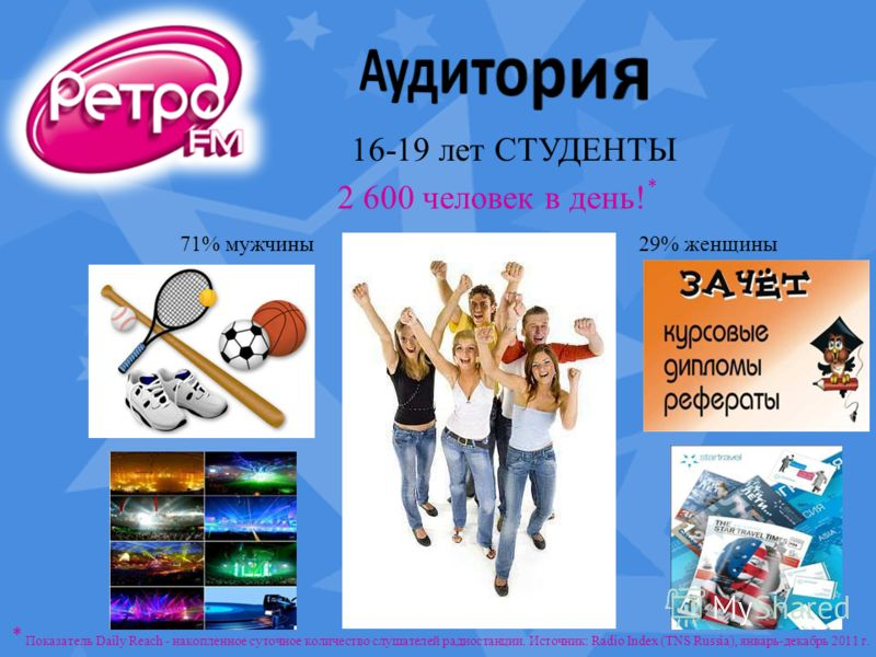 16-19 лет СТУДЕНТЫ 71% мужчины29% женщины 2 600 человек в день! * * Показатель Daily Reach - накопленное суточное количество слушателей радиостанции. Источник: Radio Index (TNS Russia), январь-декабрь 2011 г.