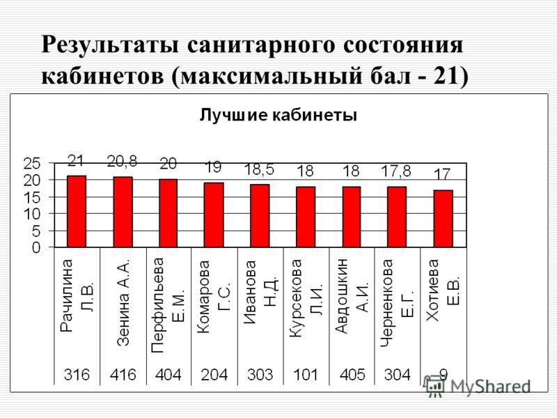 Результаты санитарного состояния кабинетов (максимальный бал - 21)