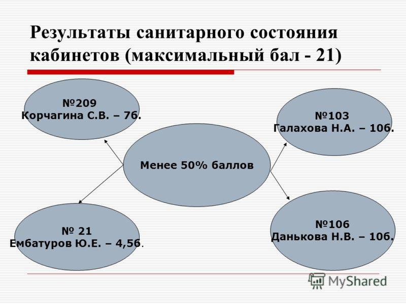 Менее 50% баллов 209 Корчагина С.В. – 7б. 21 Ембатуров Ю.Е. – 4,5б. 106 Данькова Н.В. – 10б. 103 Галахова Н.А. – 10б.