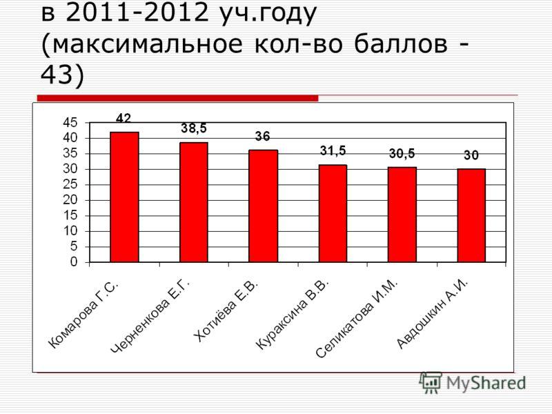 Совершенствование КМО в 2011-2012 уч.году (максимальное кол-во баллов - 43)