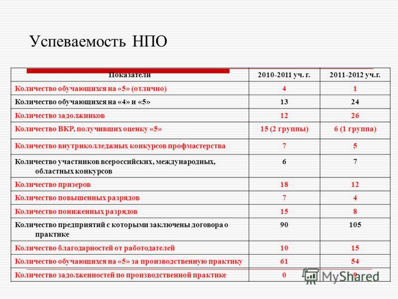 Успеваемость НПО Показатели2010-2011 уч. г.2011-2012 уч.г. Количество обучающихся на «5» (отлично)41 Количество обучающихся на «4» и «5»1324 Количество задолжников1226 Количество ВКР, получивших оценку «5»15 (2 группы)6 (1 группа) Количество внутрико