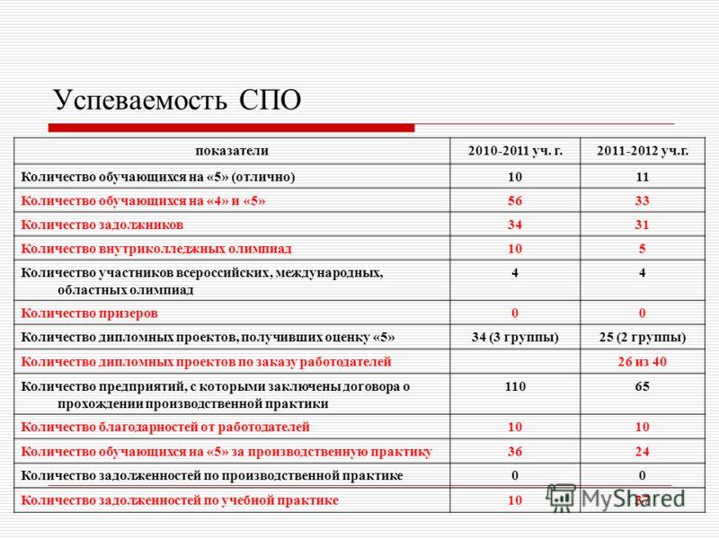 Успеваемость СПО показатели2010-2011 уч. г.2011-2012 уч.г. Количество обучающихся на «5» (отлично)1011 Количество обучающихся на «4» и «5»5633 Количество задолжников3431 Количество внутриколледжных олимпиад105 Количество участников всероссийских, меж