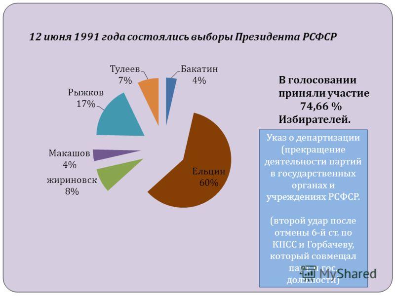 12 июня 1991 года состоялись выборы Президента РСФСР В голосовании приняли участие 74,66 % Избирателей. Указ о департизации ( прекращение деятельности партий в государственных органах и учреждениях РСФСР. ( второй удар после отмены 6- й ст. по КПСС и