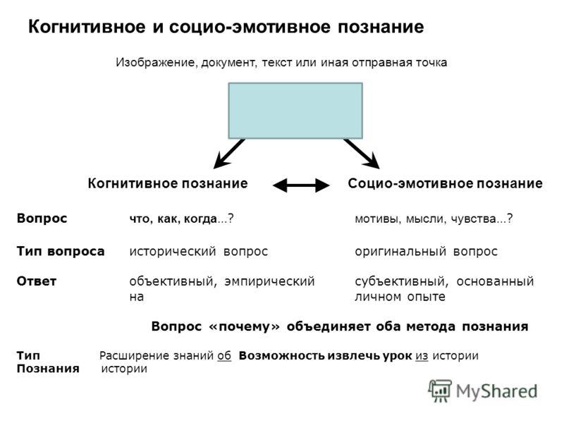 Когнитивное и социо-эмотивное познание Изображение, документ, текст или иная отправная точка Когнитивное познание Социо-эмотивное познание Вопрос что, как, когда …? мотивы, мысли, чувства …? Тип вопроса исторический вопросоригинальный вопрос Ответ об
