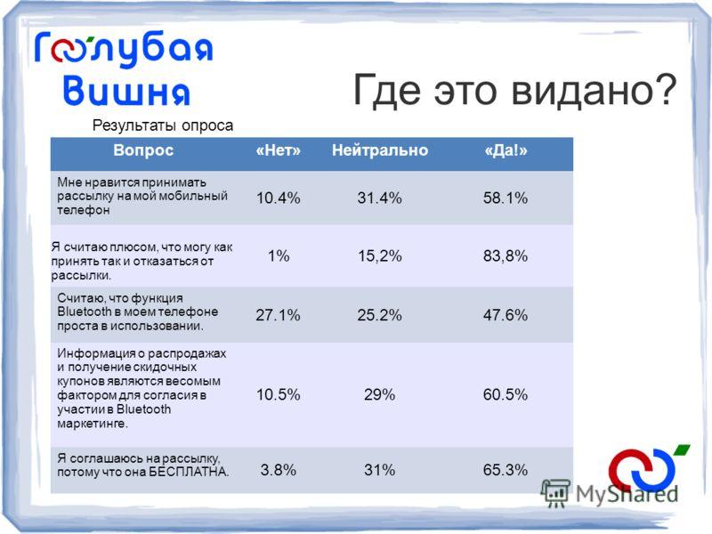 Вопрос«Нет»Нейтрально«Да!» Мне нравится принимать рассылку на мой мобильный телефон 10.4%31.4%58.1% Я считаю плюсом, что могу как принять так и отказаться от рассылки. 1%15,2%83,8% Считаю, что функция Bluetooth в моем телефоне проста в использовании.