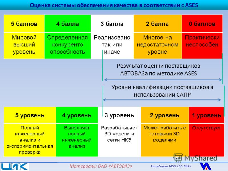 5 баллов4 балла3 балла2 балла0 баллов Мировой высший уровень Определенная конкуренто способность Реализовано так или иначе Многое на недостаточном уровне Практически неспособен Оценка системы обеспечения качества в соответствии с ASES Результат оценк